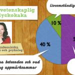 Sonja Lyubomirskys forskning visar att 40 procent av din lycka kan påverkas genom dina beteenden