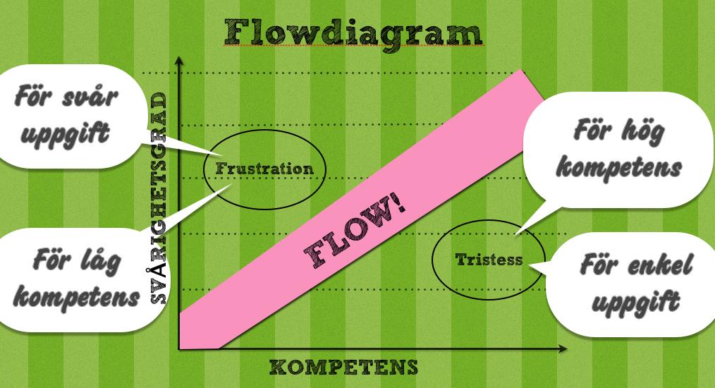 Hitta balansen mellan utmaning och färdighet så ökar du chanserna för flow.